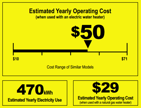 operating cost picture